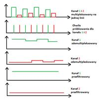 Pulse oximeter: measurement of pulse and oxygen saturation of arterial blood