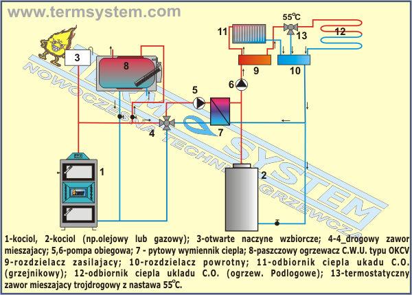 instalacja centralnego ogrzewania i ciep�ej wody