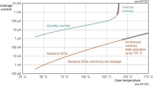 Nowe prostowniki mocy SiGe od NXP