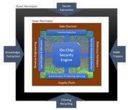 DARPA chce zautomatyzować systemy bezpieczeństwa w układach scalonych