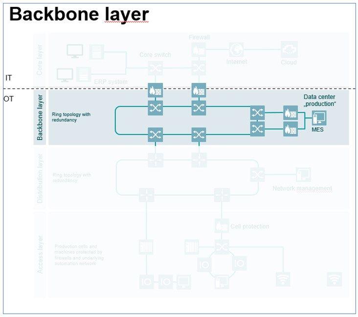 Rozbudowa oraz stabilne funkcjonowanie istniejącej sieci OT