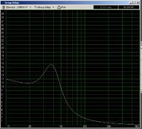 Projekt sprzętu audio klasy hi-end do pokoju 15m^2