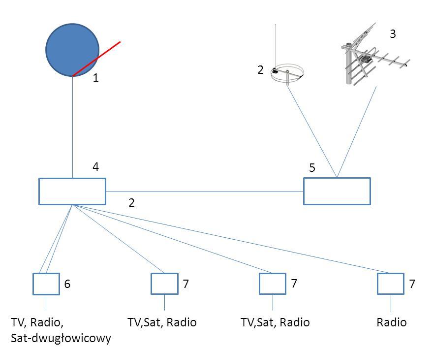 Instalacja TV-SAT w domu jednorodzinnym.