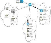 Dwie sieci, dwa serwery DHCP - routing czy VLAN ?