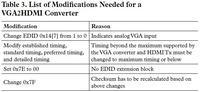 Prosta konwersja HDMI do VGA i odwrotnie - część 3