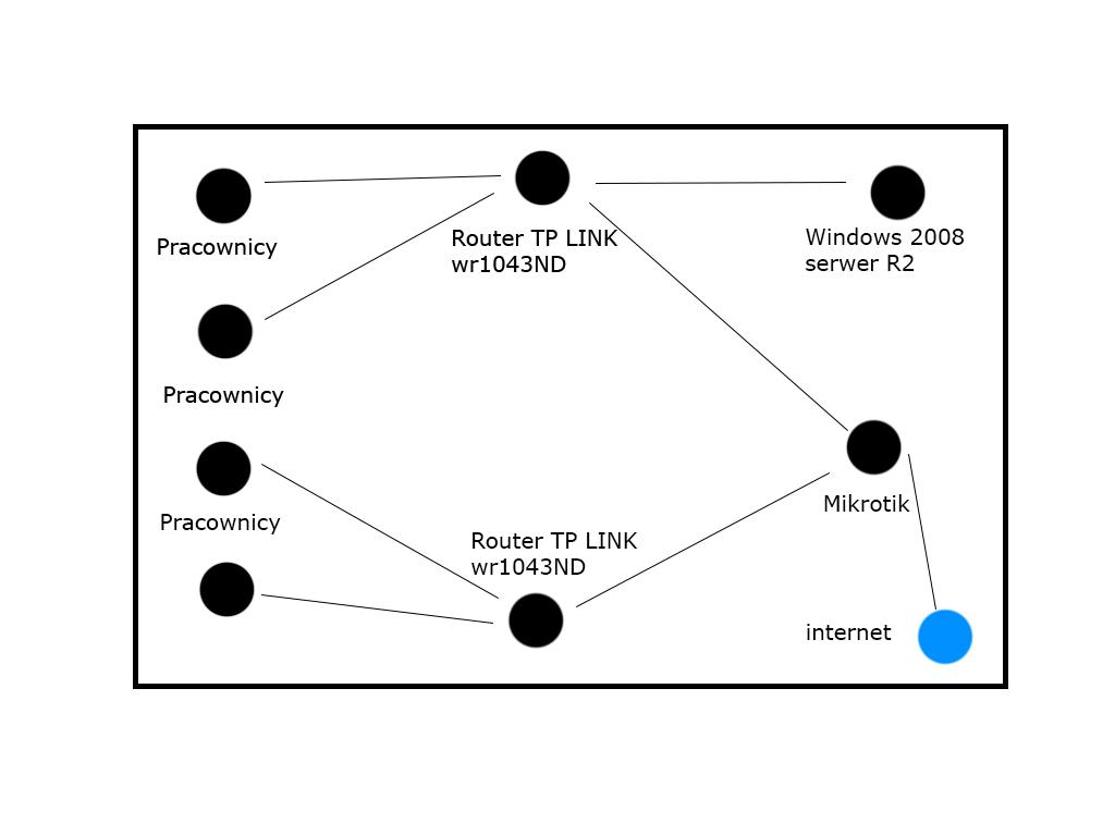 Forwardowanie adres�w z mikrotika