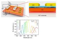 Grafenowy LED o kontrolowanym kolorze emisji
