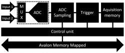 Oscyloskop z wyświetlaczem VGA oparty na układzie FPGA Intel MAX10 (maXimator)