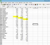 Excel - notowania giełdowe - problem z nowymi spółkami, które burzą porządek