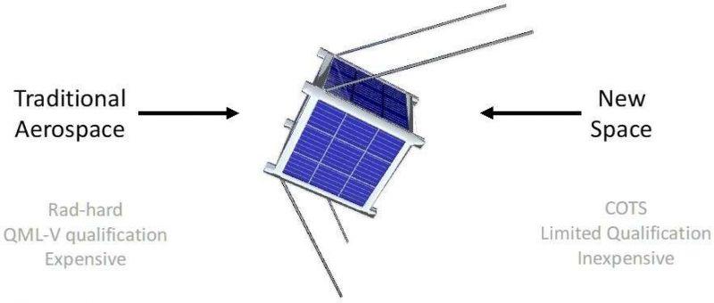 Układy komercyjne i wzmocnione w systemach kosmicznych