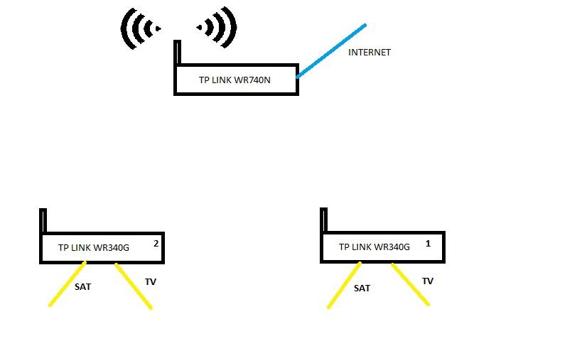 TP-LINK - TP-LINK WR740N + 2x WR340G  Pod��czenie bridge