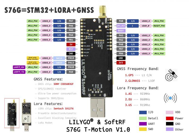 Moduł TTGO T-Motion USB oferuje LoRa i GPS za mniej niż 30 dolarów
