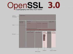 OpenSSL 3.0 wydany i oczekuje na weryfikację FIPS 140-2