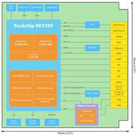 Theobroma RK3399-Q7 - moduł uQseven z 6-rdzeniowym Rockchip RK3399