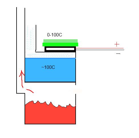 Darmowy prąd z ogniwa peltiera