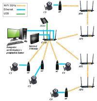 Monitoring w sieci 5GHz z rout - Jak poprawnie skonfigurowa urządzenia?