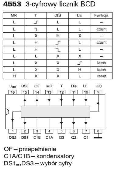Opisy układów cyfrowych, czyli pierwsze kroki w cyfrówce.