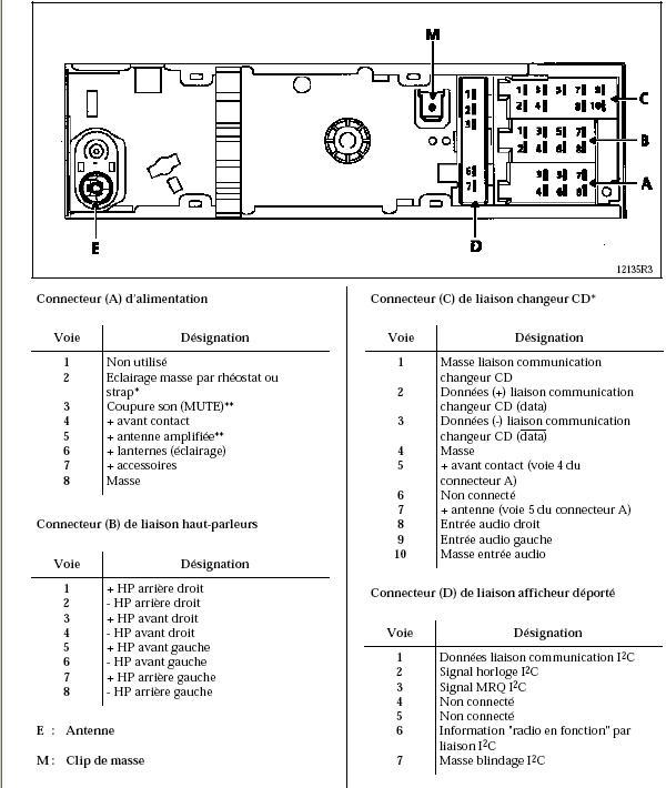 Radio 22DC461 Udoskonalenie  Megane I ph I  elektrodapl