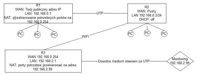 Przekierowanie port�w przy 3 routerach
