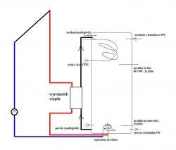 Panele 4,5 kW (3 + 1,5) + grzanie CWU + ładowanie aku cz. II