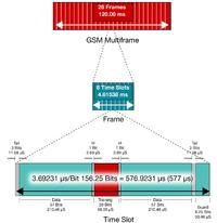 Jak precyzyjnie zmierzy� pr�d i napi�cie w systemach GSM