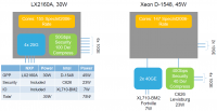 NXP poszukuje przewag nad Intelem i Cavium