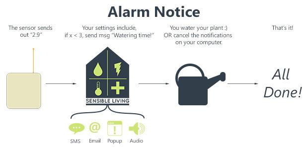 Sensible Living Czyli Domowy System Pomiarowy Elektrodapl
