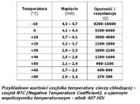 Megane ii 1,5 DCI - Problem z odpaleniem auta