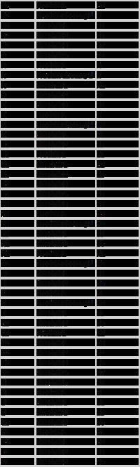 [Excel VBA] - Kopiowanie różnych zakresów danych, porządkowanie listy...