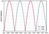 Dwa nowe układy pozwalają podejść na nowo do generatorów sygnału
