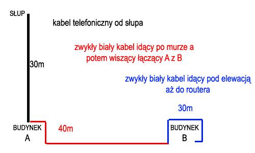 Neostrada TP - Wymiana kabla telefonicznego, du�e skoki parametr�w