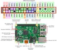 Przycisk do bezpiecznego wyłączania Raspberry Pi