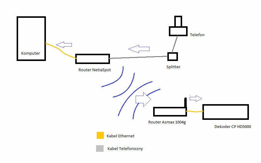 Asmax1004g+NetiaSpot - Po��czenie tych router�w w jednej sieci