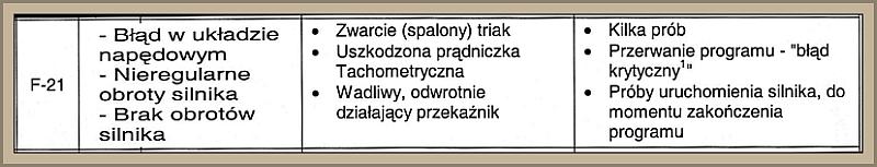 Error f21 pralka bosch maxxx 5