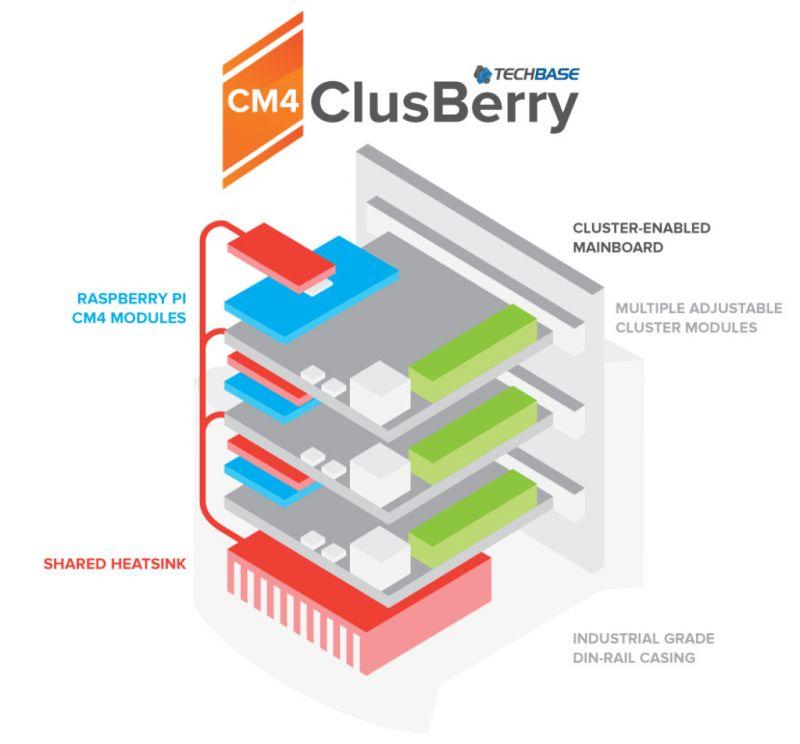 ClusBerry 9500-CM4 - klaster Raspberry Pi CM4 w przemysłowym stylu