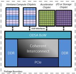 Startup projektujący chiplety RISC-V uzyskał 38 milionów dolarów inwestycji