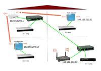 Jedna podsiec dla dw�ch router�w?