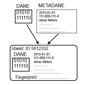 Pamięć obiektowa - alternatywa dla bloków i plików?