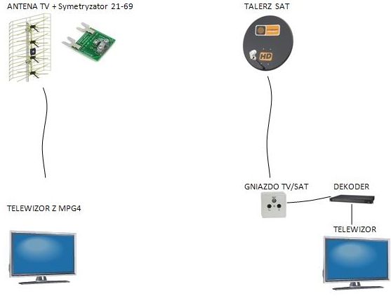 rozdzielenie sygna�u antenowego i satelitarnego