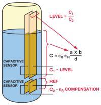 Pomiar poziomu cieczy z wykorzystaniem czujników pojemnościowych