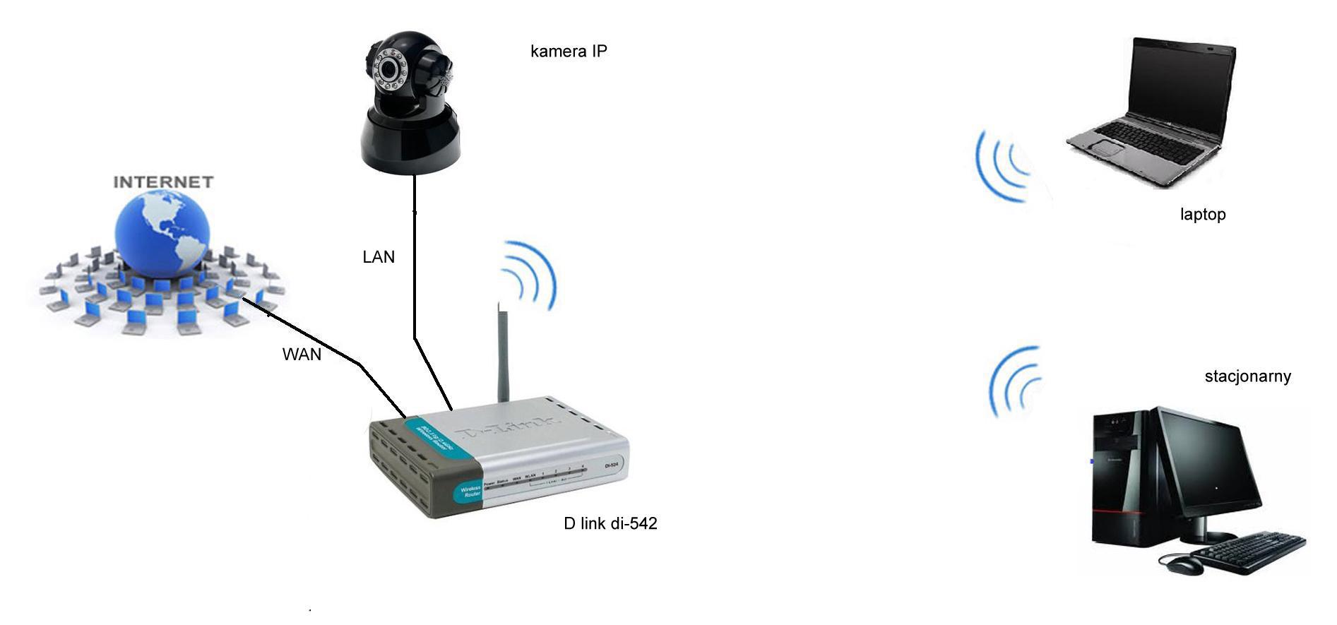 Po��czenie dw�ch ruter�w w jednej sieci + kamera IP