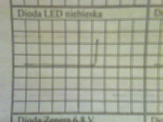 CHarakterystyki J=f(U) jak to wyznaczyc ???