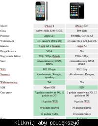Porównanie iPhone 4 vs. iPhone 3GS