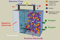 Czy akumulatory Li-air odmienią świat aut elektrycznych?