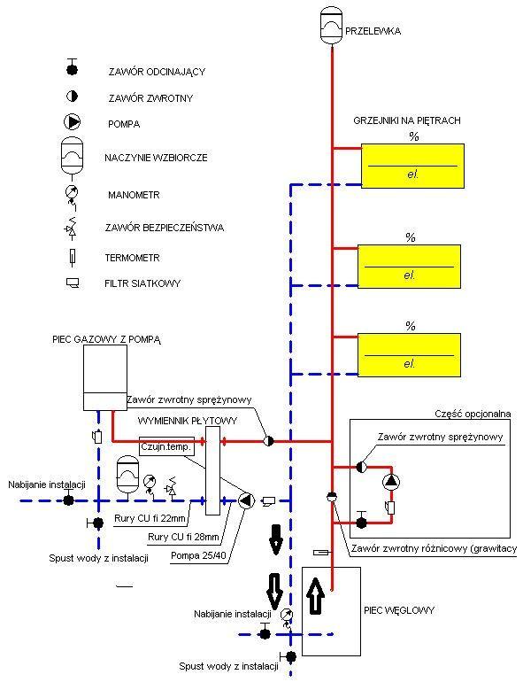Piec gazowy i węglowy w instalacji otwartej