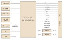 Nowy moduł SMARC z i.MX8X pracujący pod Linuxem