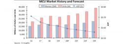 Rynek mikrokontrolerów skurczy się o 6% w tym roku, twierdzą analitycy