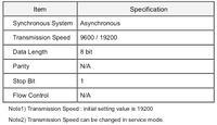 Sanyo PLC-XE31 - Sanyo PLC-XE31 Pilot nie odpowiada code2.