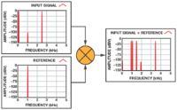 Detektory fazoczułe ułatwiające pomiar niewielkich sygnałów