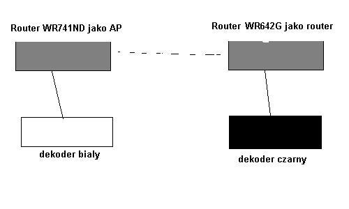 2 routery WI-FI Tp Link jak je połączyć z nMultiroom